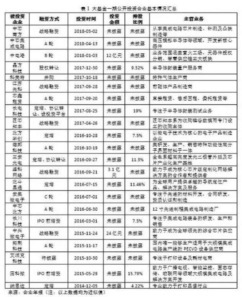 【动态】中芯、中微和华力等齐心协力,打造成上海制造代表2