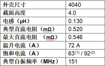 Vishay新款高温IHSR电感器为多相电源提供更高电流密度0
