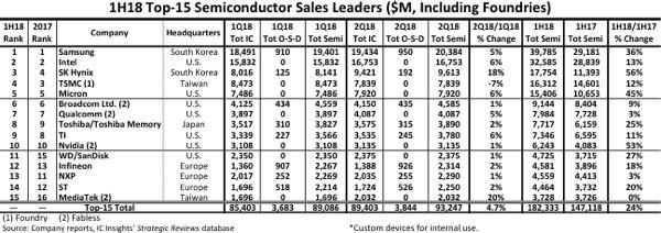 上半年前15大半导体销售大厂出炉 看看都是谁0