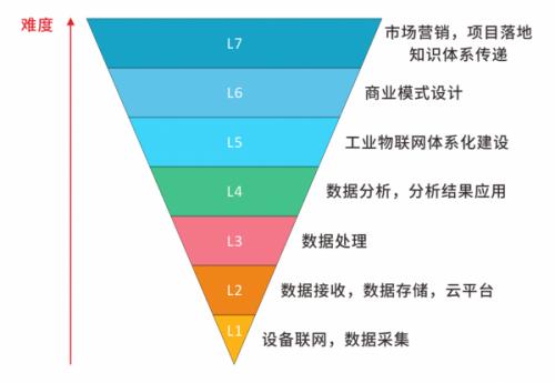 这工业物联网发展的几大阶段,你在哪个位置?1