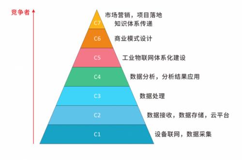 这工业物联网发展的几大阶段,你在哪个位置?2