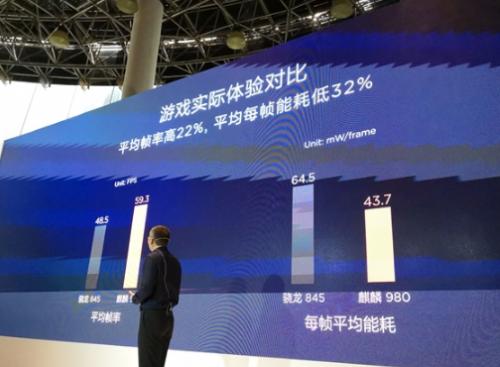 华为麒麟980国内正式发布!七大世界第一 AI新台阶8