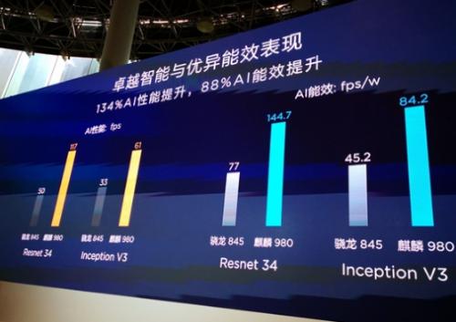 华为麒麟980国内正式发布!七大世界第一 AI新台阶15
