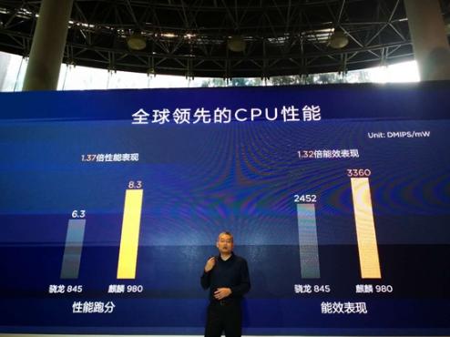 华为麒麟980国内正式发布!七大世界第一 AI新台阶4