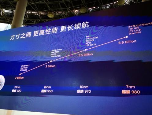 华为麒麟980国内正式发布!七大世界第一 AI新台阶3