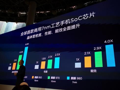 华为麒麟980国内正式发布!七大世界第一 AI新台阶2