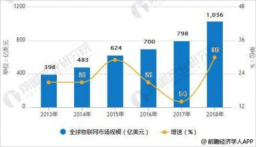 物联网市场稳步增长 云平台成为竞争核心领域0