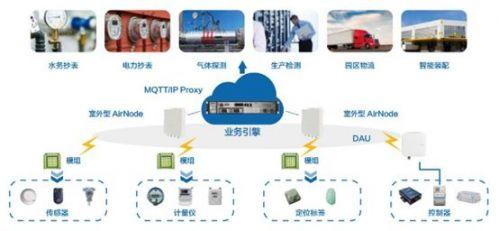 NB-IoT和LoRa真正角逐的领域在哪里?2