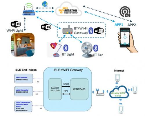 大联大品佳集团力推Microchip为Amazon云平台物联网设备而设计的端到端安全解决方案0