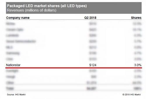 2018年Q2全球LED封装企业排名:国星光电居第八位0
