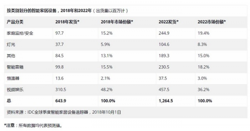 IDC预测:2022年全球智能家居设备将近有13亿台0