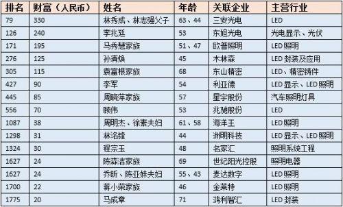 2018年胡润百富榜出炉 这些LED企业家凭何实力入榜?1