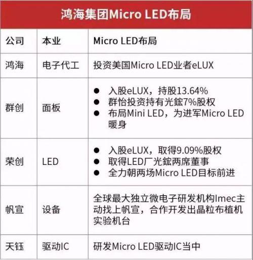 卡位战升级,消费级MicroLED市场谁主沉浮?3