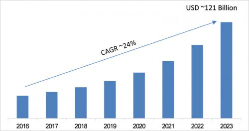 2023年全球LED和OLED显示器市场预计将达1210亿美元0