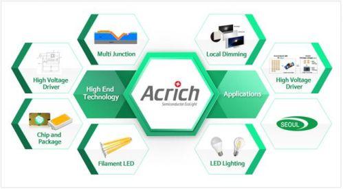 首尔半导体获得2起Acrich接连专利诉讼胜诉0