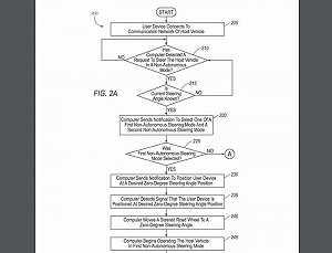 福特新专利可利用手机完成车辆转向操作5
