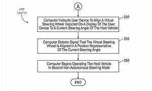 福特新专利可利用手机完成车辆转向操作6