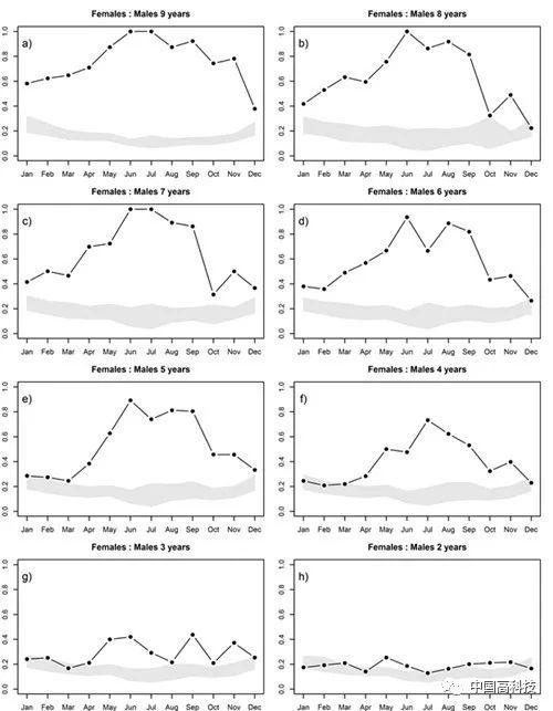中科院等科学家合作在北山羊同性聚群行为研究中获进展3