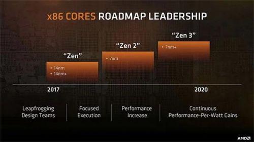 分析师:7nm工艺不足以支撑AMD超越英特尔0