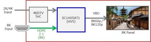 全球首颗支持HDMI2.1规范8K视频处理芯片 加速推动8K视频播放设备发展2
