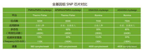 Illumina亚洲人种基因芯片ASA进入中国市场,果壳生物定制新型芯片1