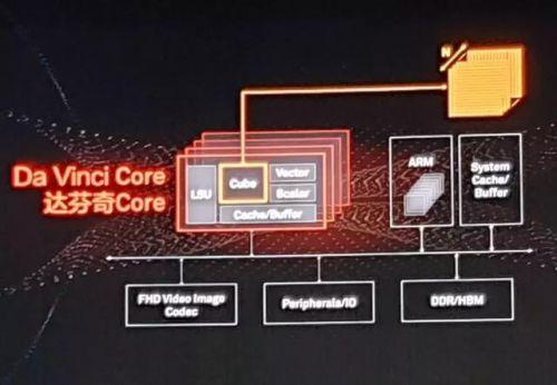 AI芯片架构:后进AI算力倍数增长,围剿霸主GPU仍为时过早2