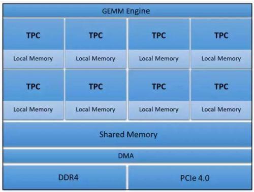 AI芯片架构:后进AI算力倍数增长,围剿霸主GPU仍为时过早3