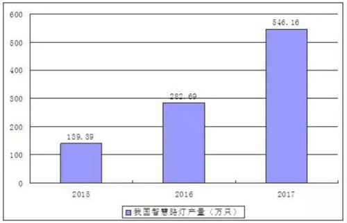 智慧路灯行业产量分析以及未来市场发展空间预测0