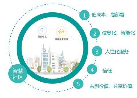 从市场现状和市场规模分析智慧社区行业未来的发展空间2