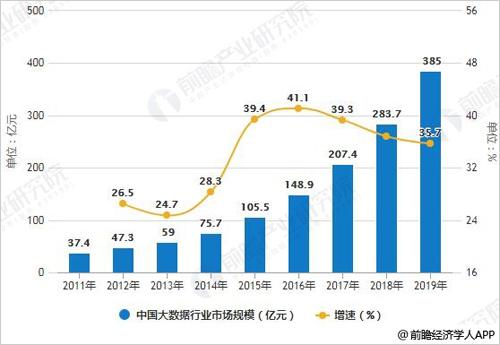 大数据行业应用技术落地 总体发展呈现十大爆发点0