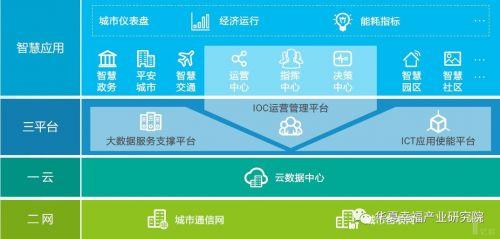 """打造智慧城市物流,需各大不同企业""""同舟共济""""3"""
