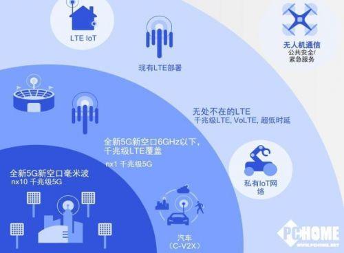 5G手机只是地基 高通加速5G商用进程0