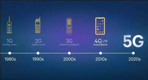 一文看懂5G技术,噱头还是革命?0