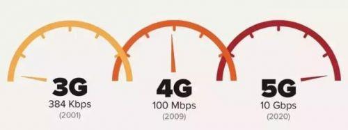 一文看懂5G技术,噱头还是革命?1