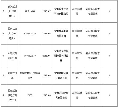宁波市质监局抽查10批次灯具产品 不合格1批次1