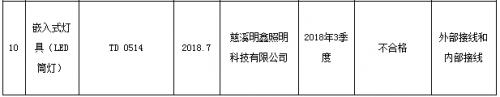 宁波市质监局抽查10批次灯具产品 不合格1批次2