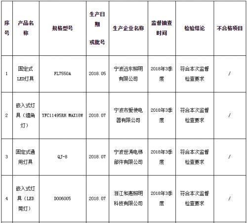 宁波市质监局抽查10批次灯具产品 不合格1批次0