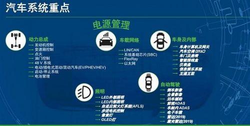 传感器将是自动驾驶的重要棋子3