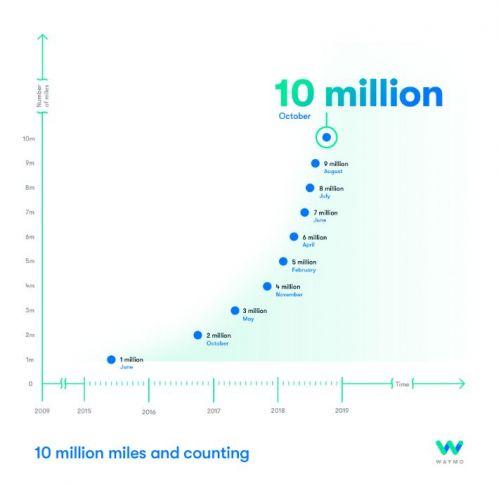 谷歌、苹果、特斯拉三支新力量 将重塑十年后汽车产业5