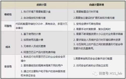 从四种场景出发,详细解读无服务器架构的落地应用2