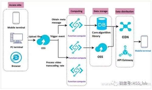 从四种场景出发,详细解读无服务器架构的落地应用3