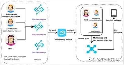 从四种场景出发,详细解读无服务器架构的落地应用4