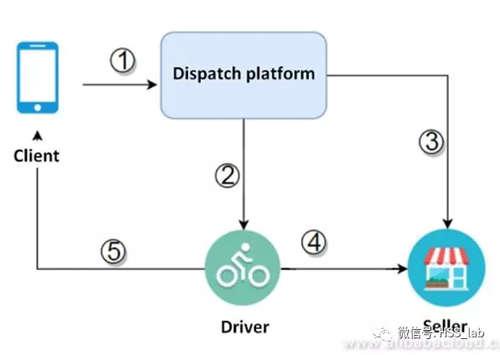 从四种场景出发,详细解读无服务器架构的落地应用6