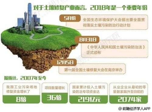 土壤修复行业市场前景可期 以创新技术追赶国际化水平1