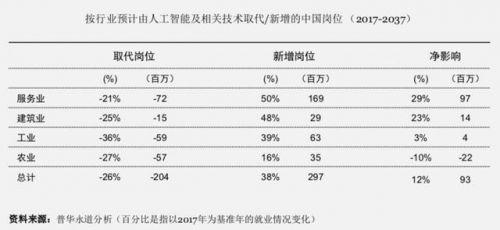 人工智能高速发展:对中国就业将产生哪些影响?2