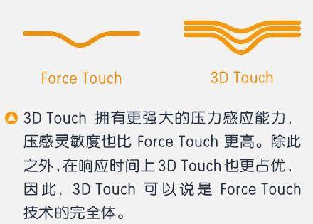 浅析3D Touch压力感应控技术11