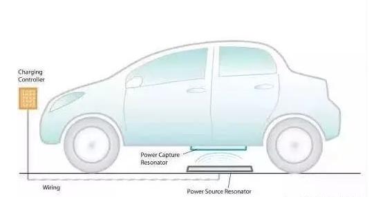 新能源汽车无线充电技术不能量产主要是受以下因素影响1