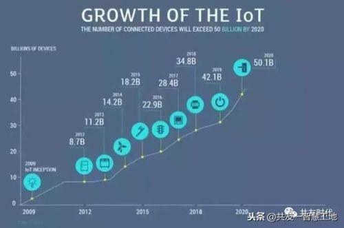 物联网|2019年物联网发展6大方向,干货,可收藏0