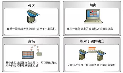 探究云计算关键技术「虚拟化技术」2
