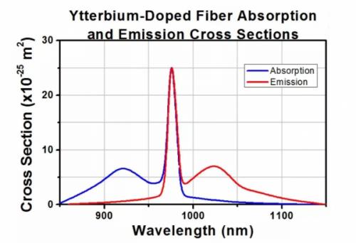 长光华芯推出976nm光纤耦合半导体激光器2